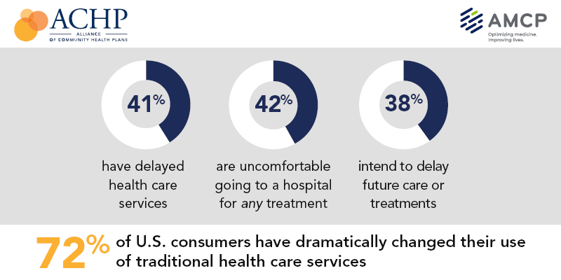 72 percent of U.S. consumers have dramatically changed their use of traditional health care services. 41% have delayed health care services, 42% are uncomfortable going to a hospital for any treatment and 38% intend to delay future care or treatments
