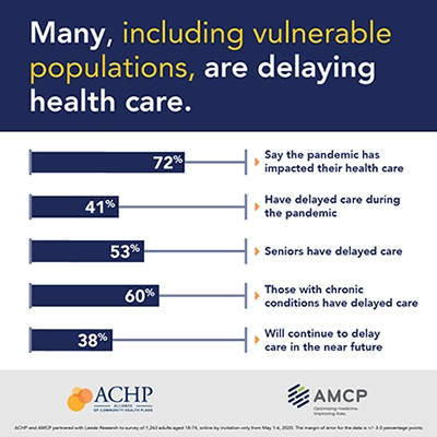 "A series of bar graphs with accompanying text that reads: ""72% of respondents say the pandemic has impacted their health care; 41% have delayed care during the pandemic; 53%of seniors have delayed care; 60% of those with chronic conditions have delayed care; 38% will continue to delay care in the near future"""