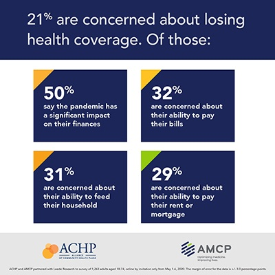 "A graphic with a series of info boxes with data points on consumer sentiment during COVID-19. Top header reads ""21% are concerned about losing health coverage. Of those:"" Box 1 reads: ""50% say the pandemic has a significant impact on their finances"". Box 2 reads ""32% are concerned about their ability to pay their bills."" Box 3 reads ""31% are concerned about their ability to feed their household."" Box 4 reads ""29% are concerned about their ability to pay their rent or mortgage."""
