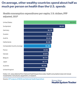 On average, other wealthy countries spend about half as much per person on health than the U.S. spends.