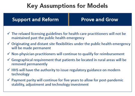 Key Assumptions for the model: The relaxed licensing guidelines for health care practitioners will not be maintained past the public health emergency. Originating and distant site flexibilities under the public health emergency will be made permanent. Non-physician practitioners will continue to qualify for reimbursement. Geographical requirement that patients be located in rural areas will be removed permanently. HHS will have the authority to issue regulatory guidance on modern technology. Payment parity will continue for five years to allow for post-pandemic stability, adjustment and technology investment.