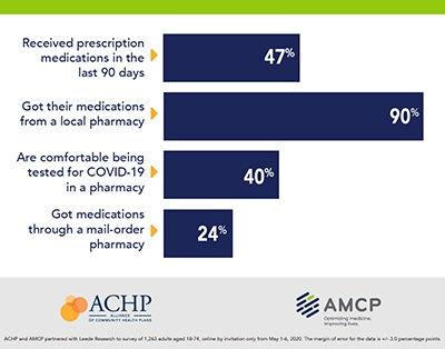 "Graphic with bar graphs showing consumer sentiment data. Graph reads: ""47% received prescription medication in the last 90 days; 90% got their medications from a local pharmacy; 40% are comfortable being tested for COVID-19 in a pharmacy; 24% got medications through a mail-order pharmacy"""