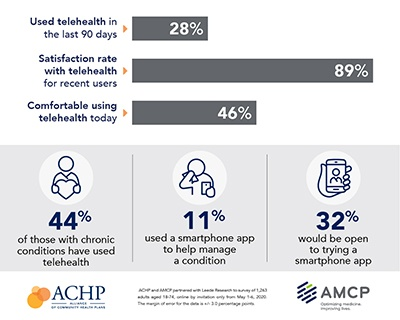 "Graphs showing consumer feedback on telehealth during COVID-19. Reads: ""28% used telehealth in the last 90 days. 89% satisfaction rate with telehealth for recent users. 46% comfortable using telehealth today. 44% of those with chronic conditions used telehealth. 11% used a smartphone app to help manage a condition. 32% are open to trying a smartphone app."""