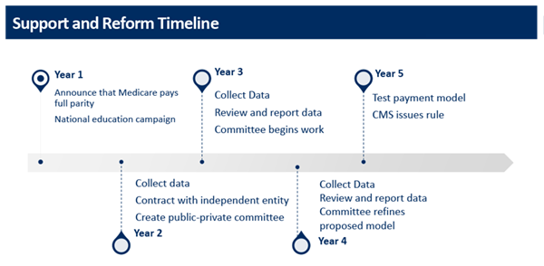 Support and Reform Timeline: Year 1: Announce that Medicare pays full parity and launch national education campaign. Year 2: collect data, contract with independent entitty and create public-private committee. Year 3: Collect data, review and report data and committee work begins. Year 4: Collect data, review and report data and committee refines proposed model. Year 5:Collect data, review and report data and committee refines proposed model.